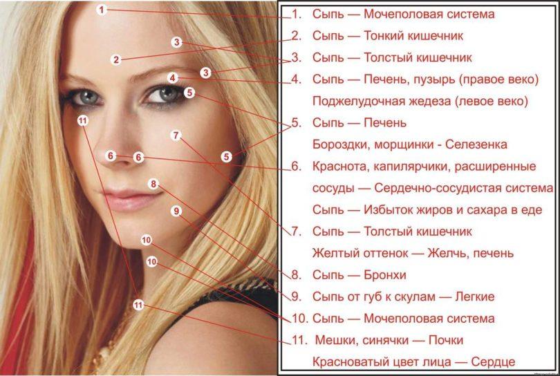 Причины болезней кожи