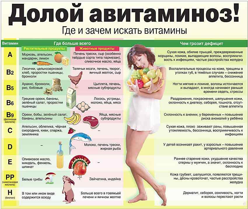 Лучшие витамины для кожи