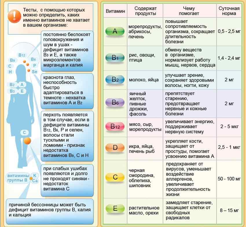 Лучшие витамины для кожи лица и организма