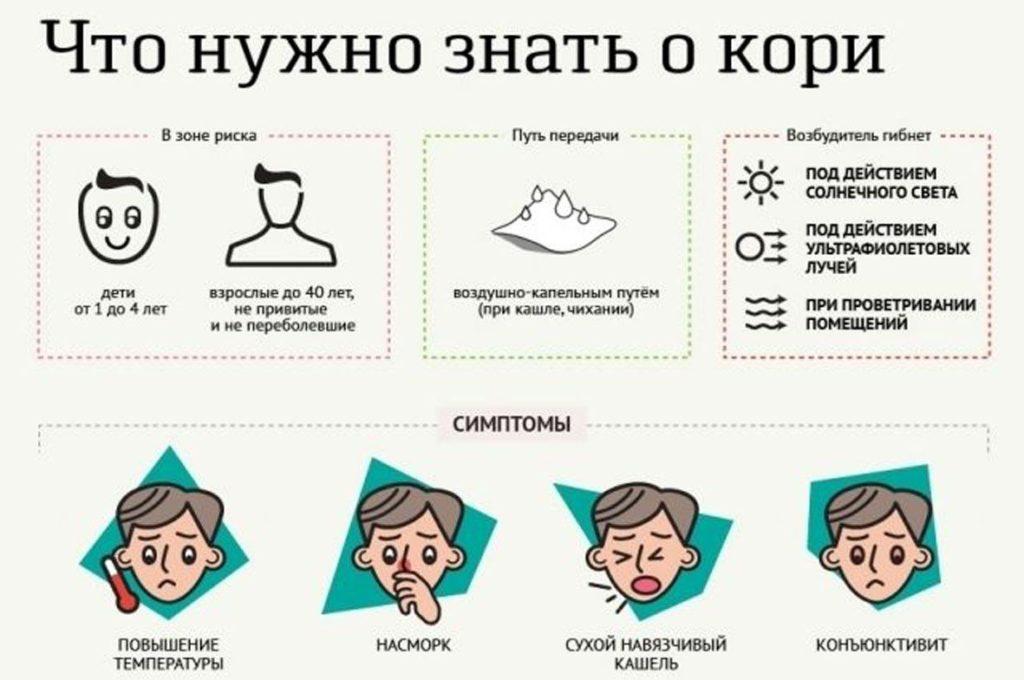 Симптомы кори у взрослых на фоне пиелонефрита