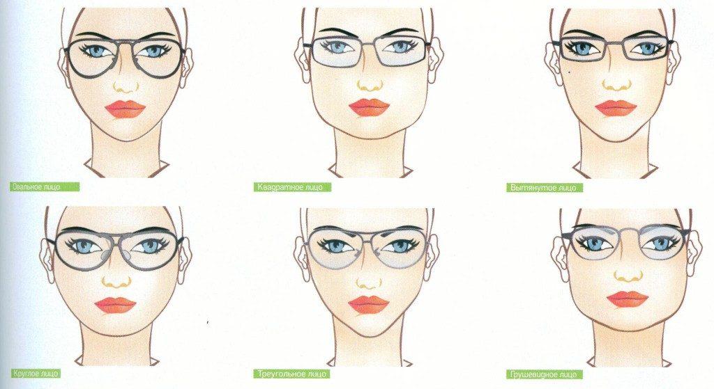 как правильно выбрать очки поформе лица