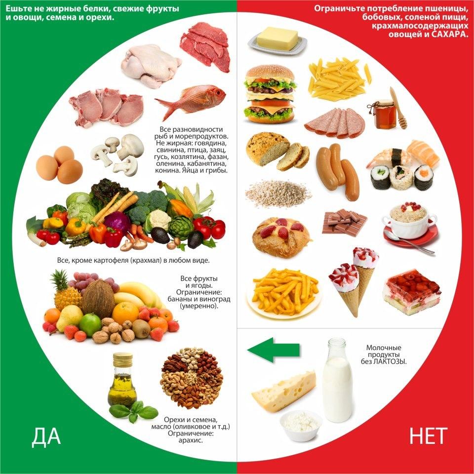 Таблица продуктов для худеющих