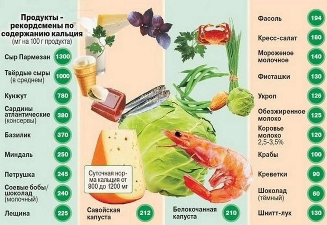 Таблица продуктов, содержащих калий